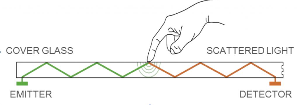 FlatFrog InGlass Touch